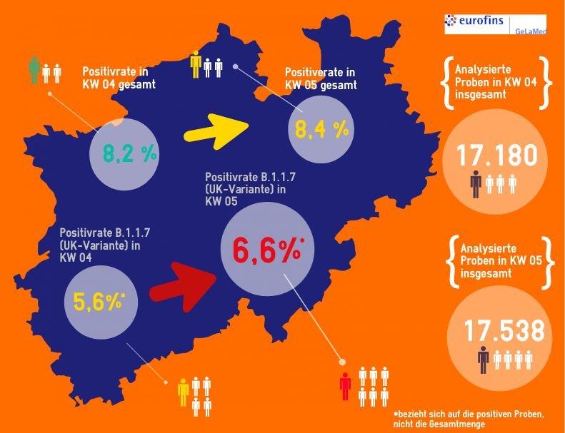 Immer mehr Corona UK-Mutation (B.1.1.7) in Deutschland: Spahn will kostenlose Schnelltests in Apotheken